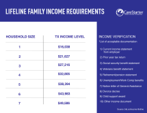 Income Requirements For Mawd - Year of Clean Water