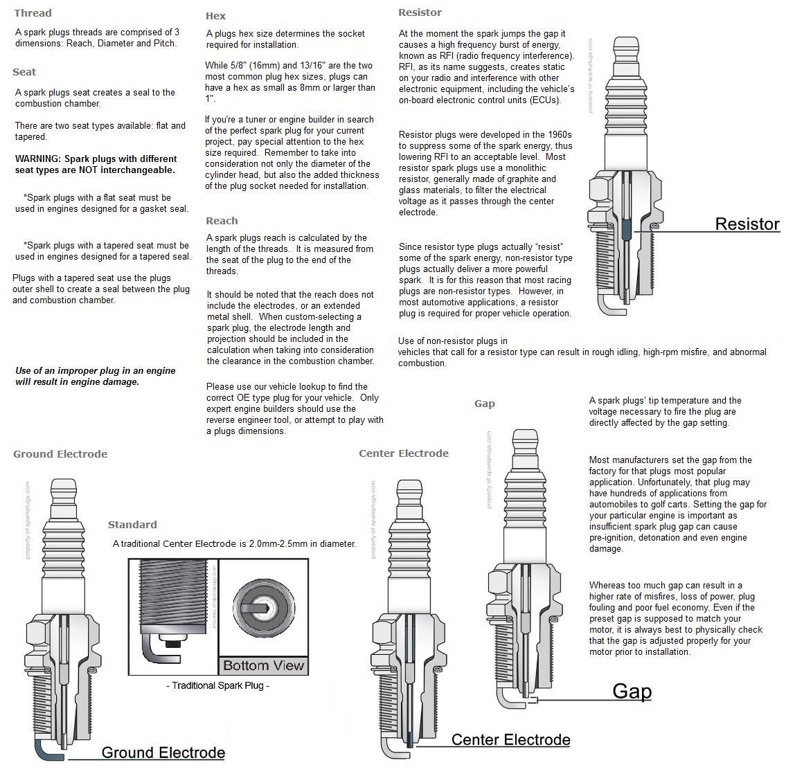 hight resolution of details spark plug