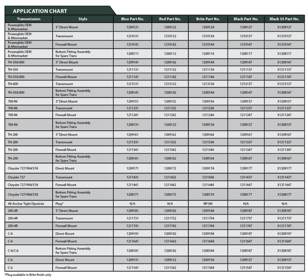 medium resolution of application chart for lokar transmission dipsticks