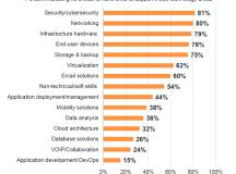 2018 IT career outlook: Tech salaries, skills & happiness