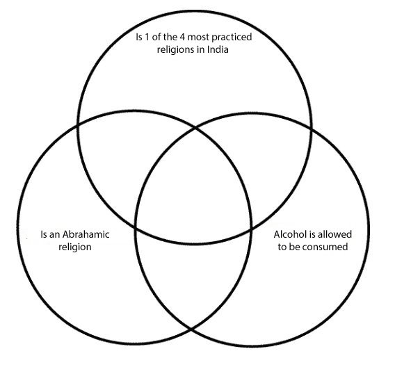 Religions Venn Diagram Quiz