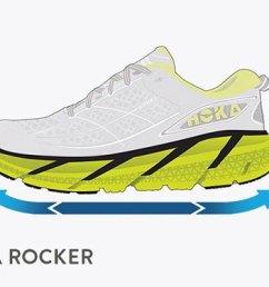 running shoe technology by hoka [ 2000 x 500 Pixel ]