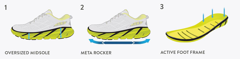hight resolution of  running shoe technology by hoka