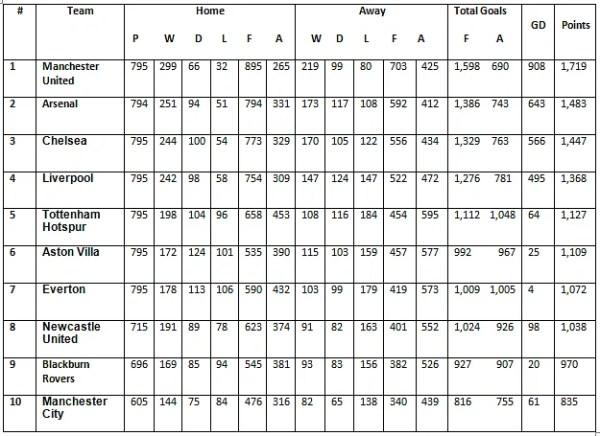 AllTime Premier League Table 199293 to 201213