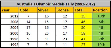 Oly-medals-tally