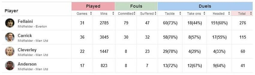 Carrick-Cleverley-Anderson-Fellaini-Defensive-Stats