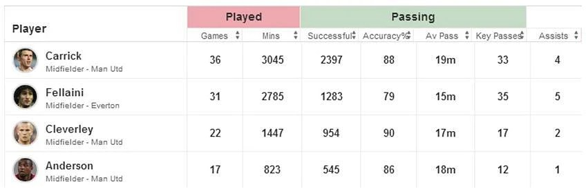 Carrick-Cleverley-Anderson-Fellaini-Passing-and-Chances-created