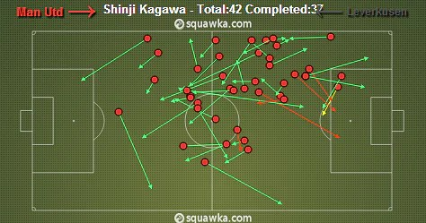 Kagawa's passing against Bayer Leverkusen