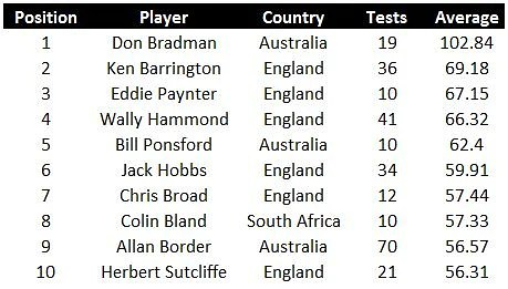 Stats: Highest away batting averages in Test cricket