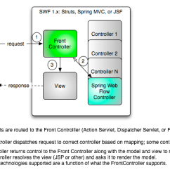 Jsf Architecture Diagram Hella Fog Light Wiring The Spring Web Flow 2 0 Vision Swf 1 X