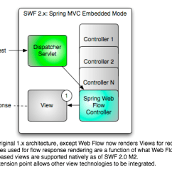 Jsf Architecture Diagram Electrical Plug X And Y The Spring Web Flow 2 0 Vision Swf Embedded