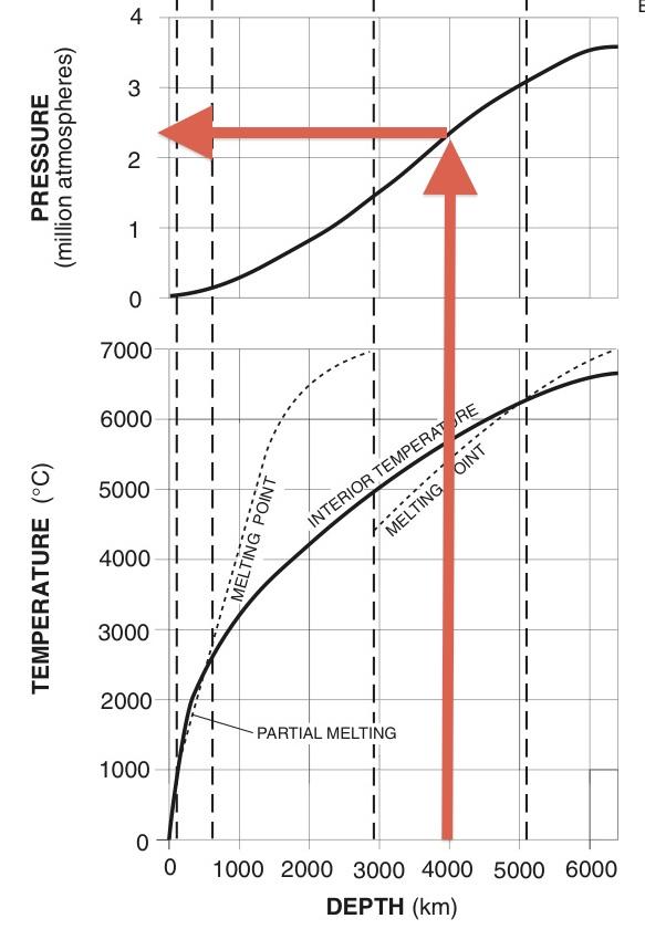 Earth's Interior — Mr. Mulroy's Earth Science