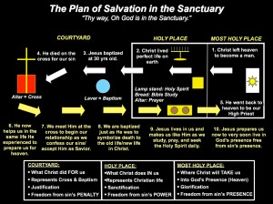 Finding Jesus in the Old Testament sanctuary — ADvindicate