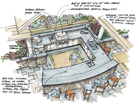 Planning For Your Outdoor Kitchen