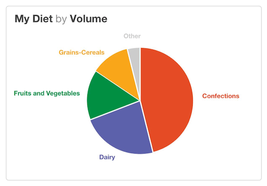 Reading Visualizations for Beginners Juice Analytics