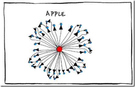 Organizational Charts- Google, Amazon, Apple, Facebook