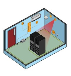 how many idf mdf rooms do you want to monitor  [ 1198 x 1197 Pixel ]