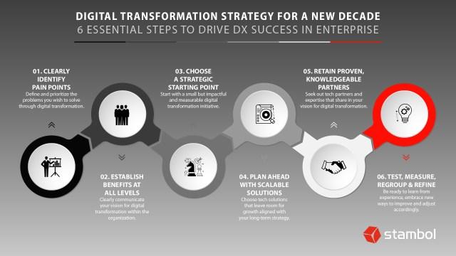 Infographie qui décrit six étapes essentielles pour réussir la transformation numérique en entreprise