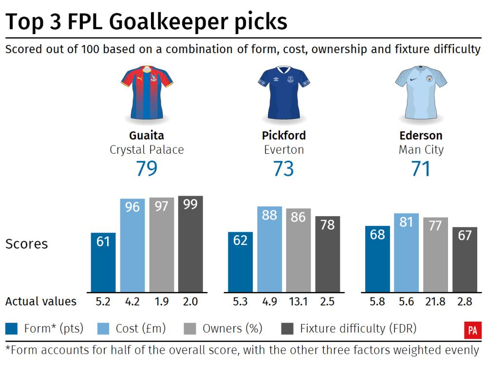 medium resolution of goalkeepers