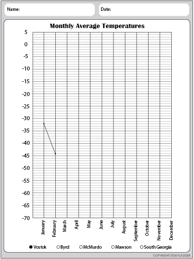 Line Graph Worksheet, Science skills online, interactive