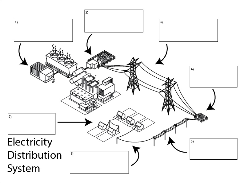 Electricity Distribution Diagram, Science skills online