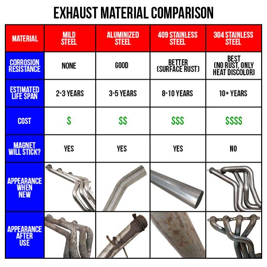 my exhaust parts