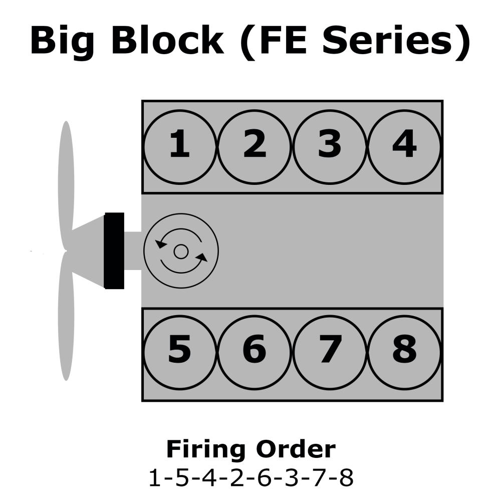 medium resolution of ford big block fe firing order ford 390 firing diagram