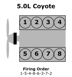 cylinder numbering ford 5 0l  [ 1989 x 1989 Pixel ]
