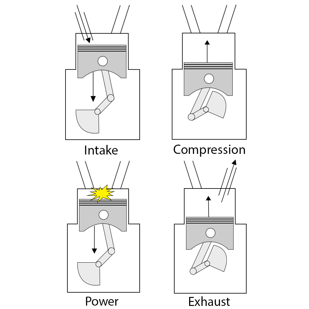 The 4 Strokes of an Engine