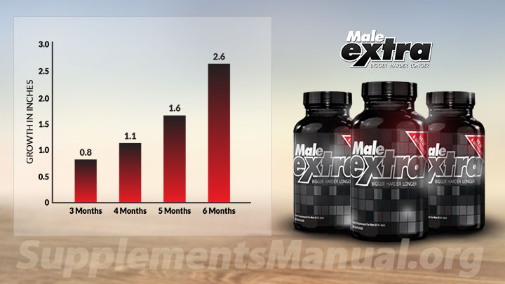 Male Extra Review - Real Fact Side Effects & Results [UPDATE]