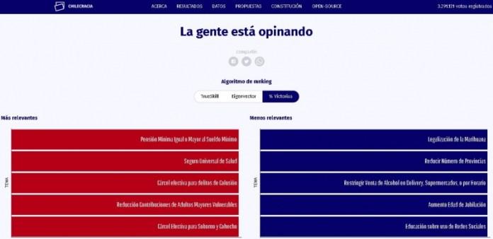 Ranking Chilecracia.org