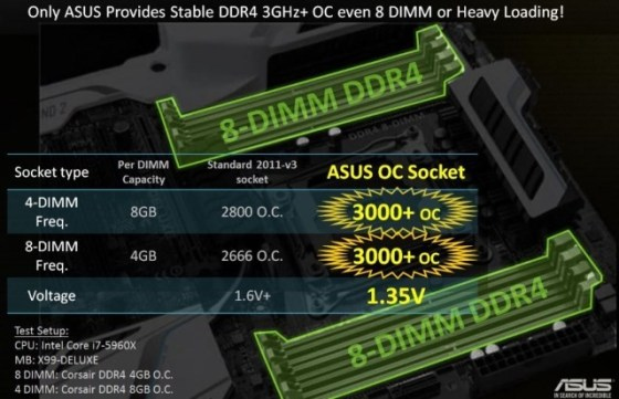 Performanță pentru memoriile DDR4 cu OC Socket