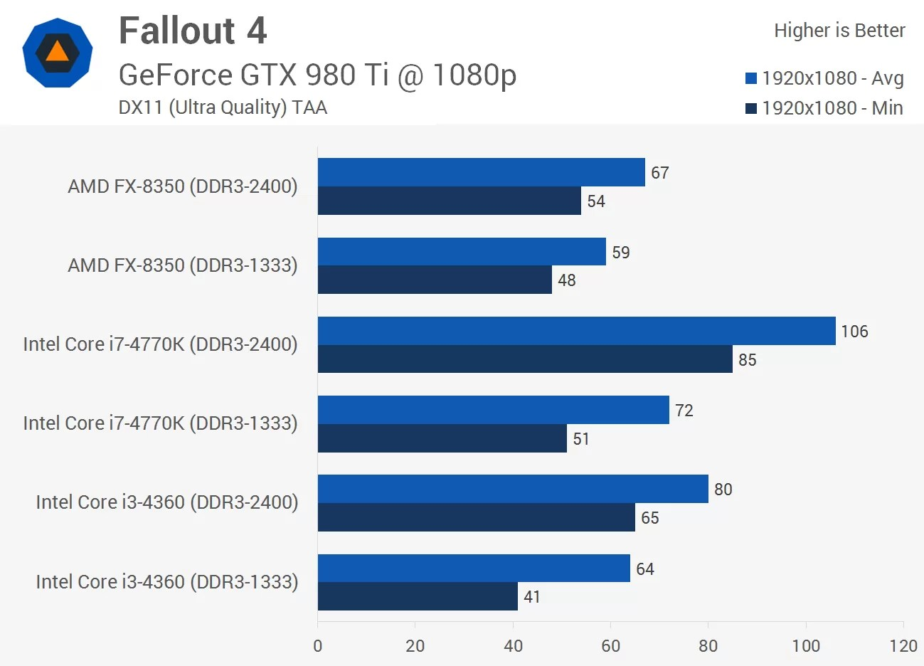 Fallout 4 Graphics  CPU Performance  Memory Performance