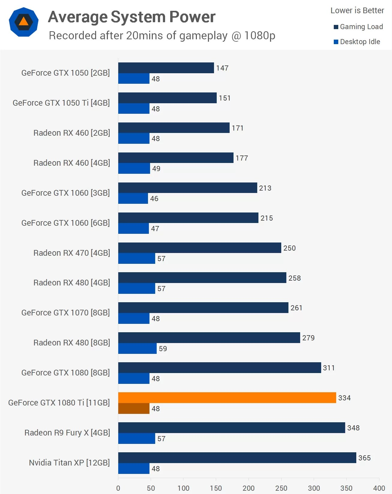 Nvidia GeForce GTX 1080 Ti Review Gt Power Amp Temperatures