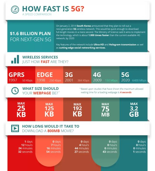 small resolution of this infographic is also informative mobile network generations comparisons 1g 5g