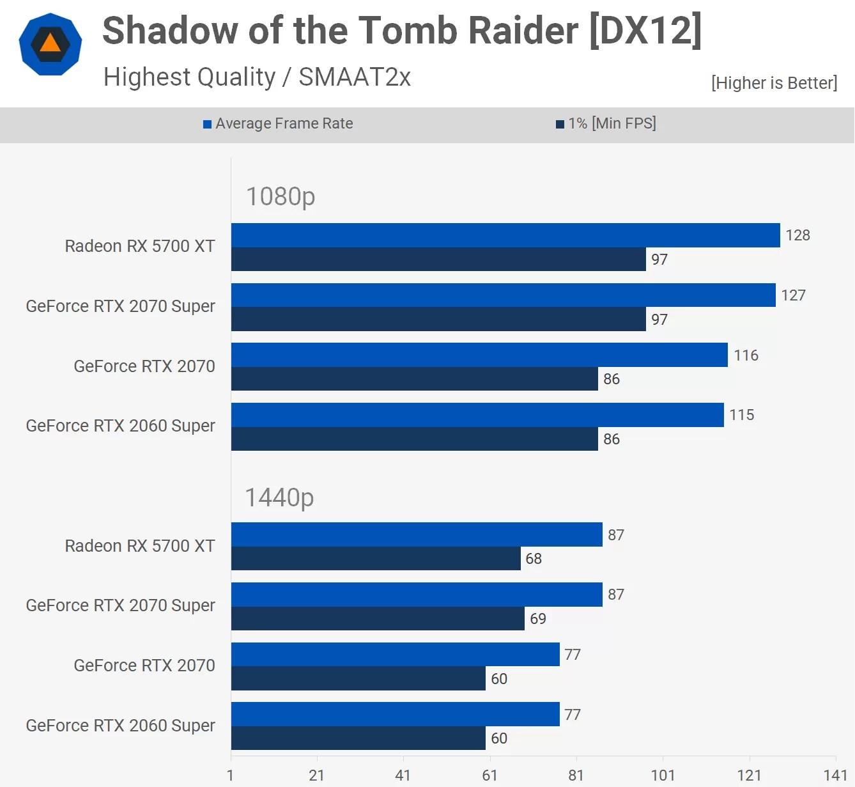 Nvidia GeForce RTX 2070 Super vs. AMD Radeon RX 5700 XT: 2020 Update   TechSpot