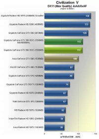 Gigabyte GeForce GTX 580 SOC Review > Benchmarks ...