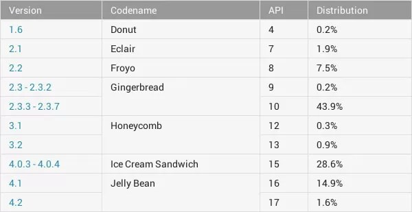 Android 4.x installations overtake 2.3 Gingerbread after