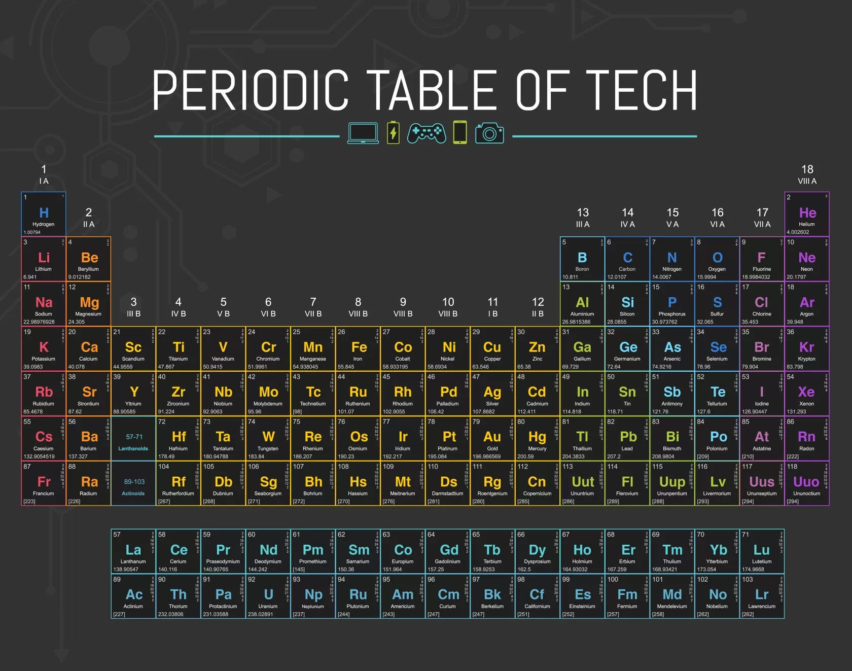 Periodic Table Of Tech Is The Chemistry Tool You Wished