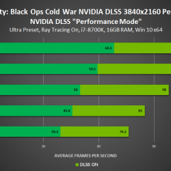 Nvidia DLSS support comes to four more titles, including Call of Duty: Black Ops Cold War