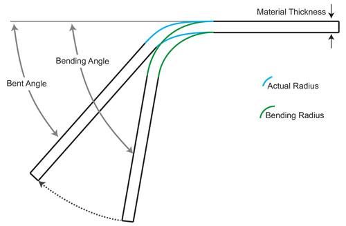 Bending Basics: The hows and whys of springback and