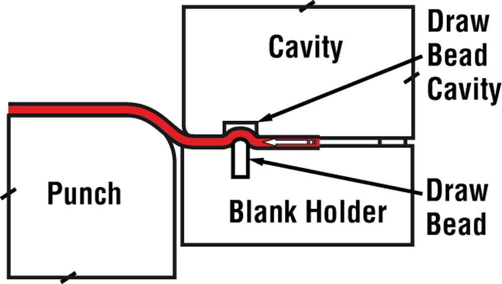 Die Science: Controlling metal flow with a blank holder