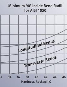 Longitudinal bending or with the material grain increases required minimum inside radius of bend also versus recommended fabricator rh thefabricator