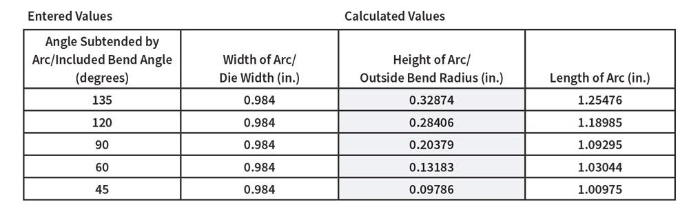 As shown in this calculation from the complete circular arc calculator at handymath included bend angle increases so does radius also predicting inside when bending with press brake rh thefabricator