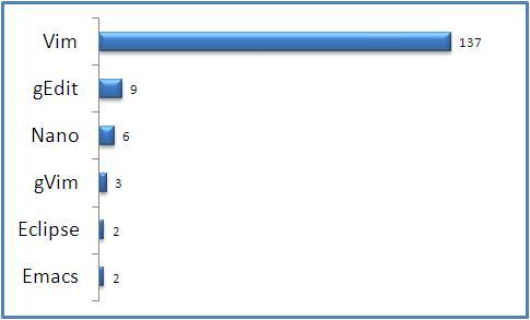 Top 5 Best Free Text Editors - Ubuntu, Debian, Fedora, CentOS, RedHat, AIX, Unix