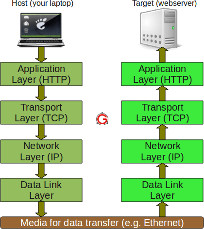 TCP IP Protocol Fundamentals Explained With A Diagram