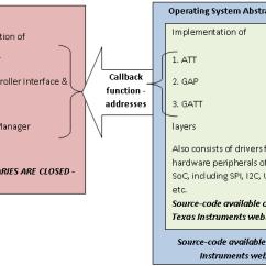 Bluetooth Application Stack Diagram 2011 Toyota Sienna Wiring How To Develop Low Energy Ti Cc2541 Custom Profile ~ LƯu VĂn ĐẠi