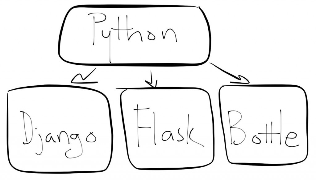 What you need to know to hire a Python developer