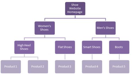 Hierarki Struktur