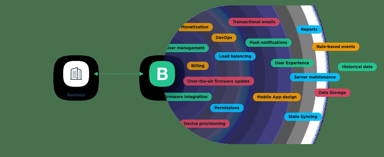 Blynk IoT platform